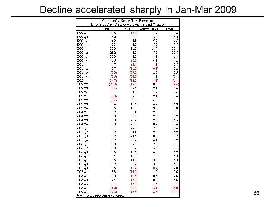 36 Decline accelerated sharply in Jan-Mar 2009