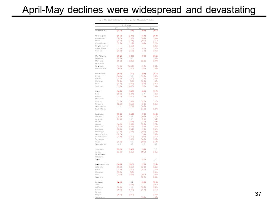 37 April-May declines were widespread and devastating