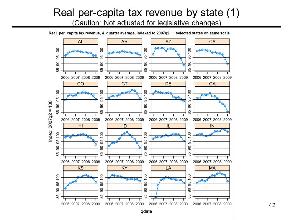 42 Real per-capita tax revenue by state (1) (Caution: Not adjusted for legislative changes)