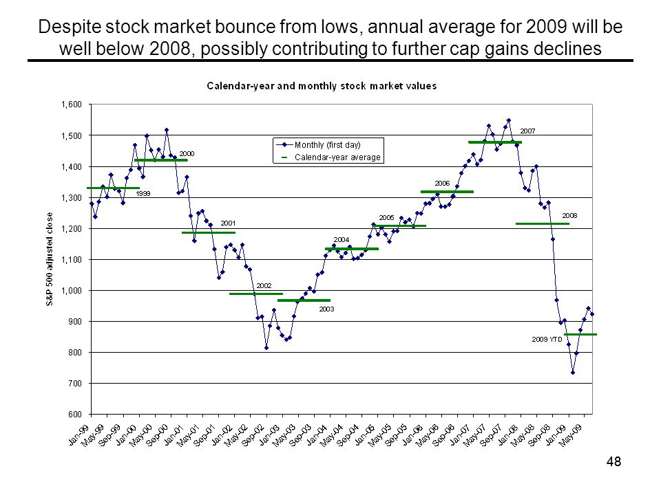 48 Despite stock market bounce from lows, annual average for 2009 will be well below 2008, possibly contributing to further cap gains declines