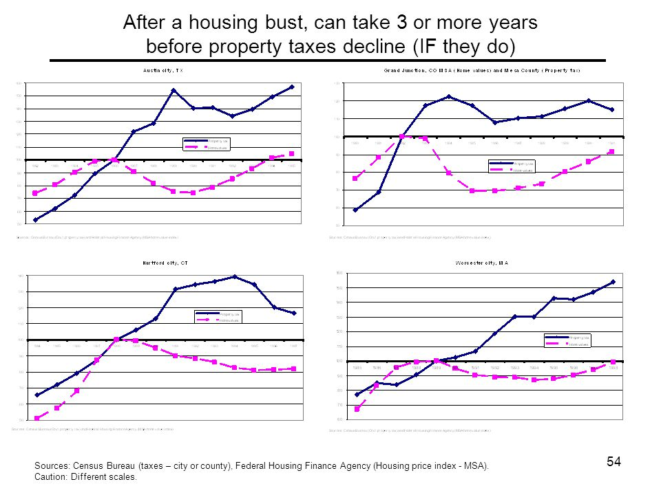 54 After a housing bust, can take 3 or more years before property taxes decline (IF they do) Sources: Census Bureau (taxes – city or county), Federal Housing Finance Agency (Housing price index - MSA).