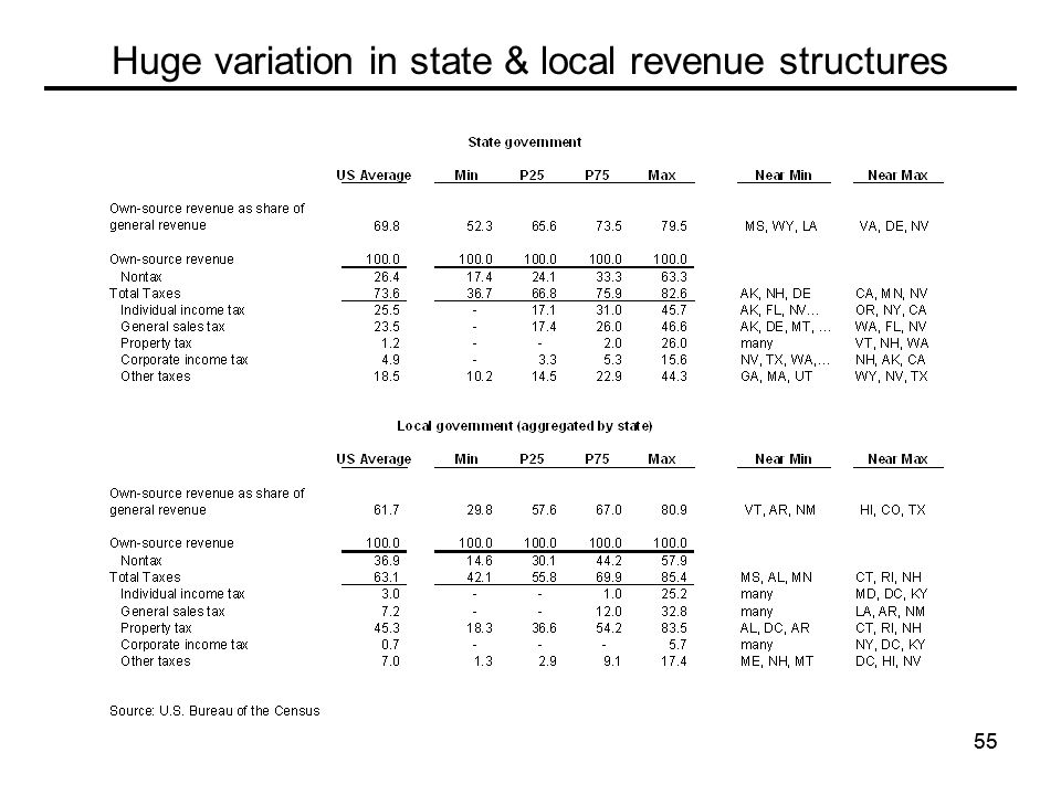 55 Huge variation in state & local revenue structures