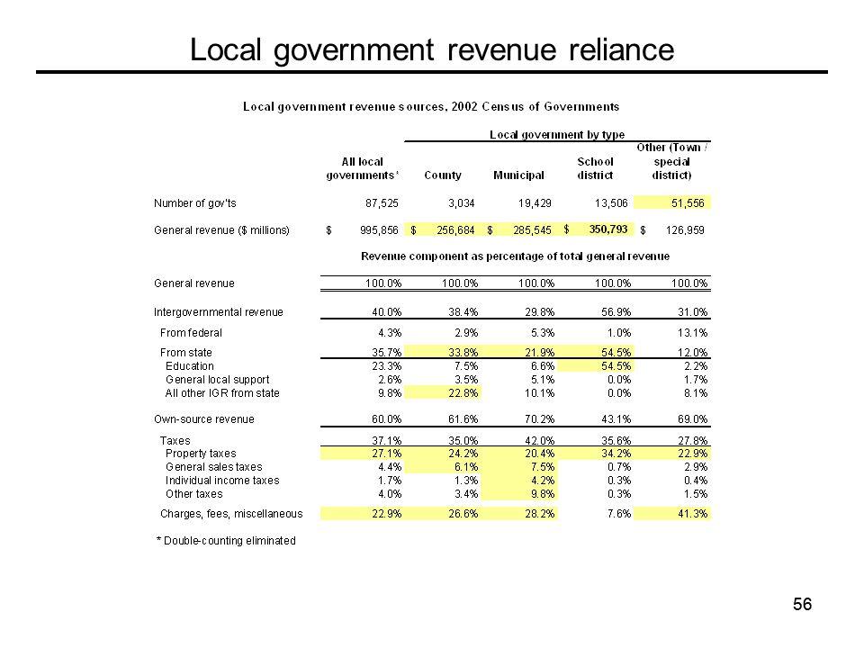 56 Local government revenue reliance