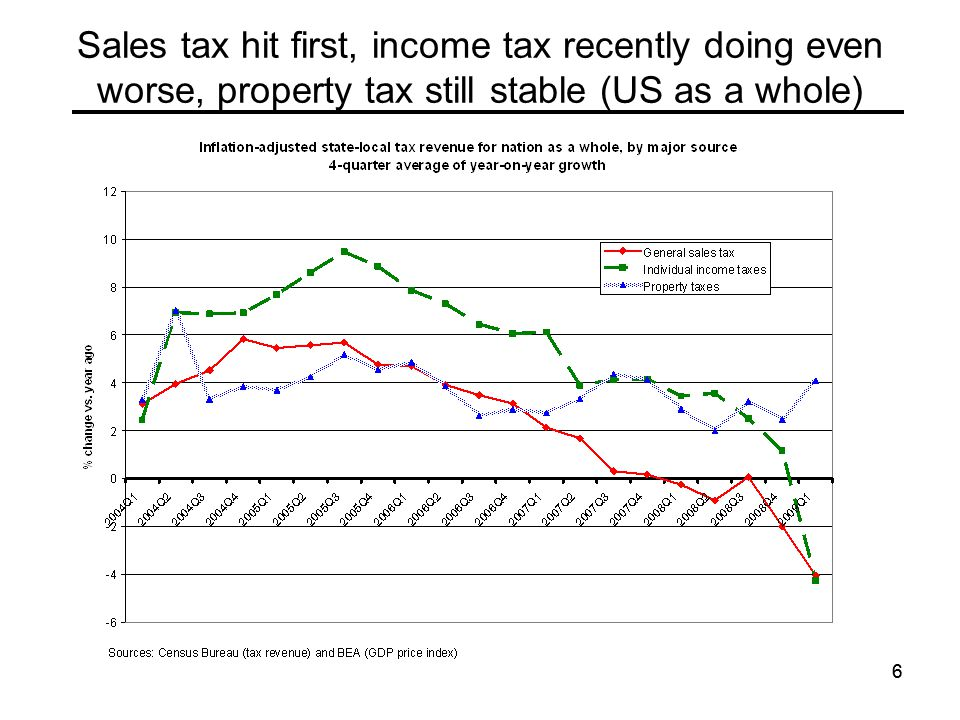 66 Sales tax hit first, income tax recently doing even worse, property tax still stable (US as a whole)