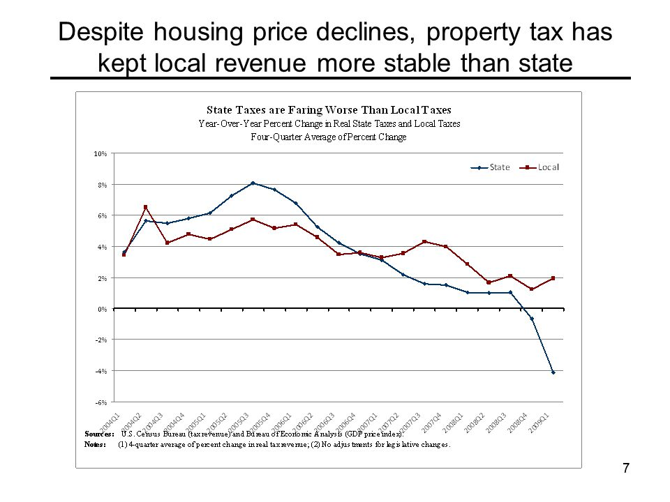 77 Despite housing price declines, property tax has kept local revenue more stable than state