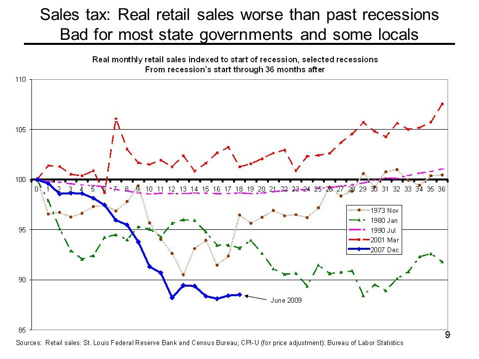 99 Sales tax: Real retail sales worse than past recessions Bad for most state governments and some locals
