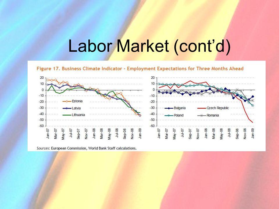 Labor Market (cont'd)