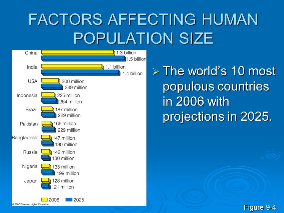 FACTORS AFFECTING HUMAN POPULATION SIZE  The world's 10 most populous countries in 2006 with projections in 2025. Figure 9-4