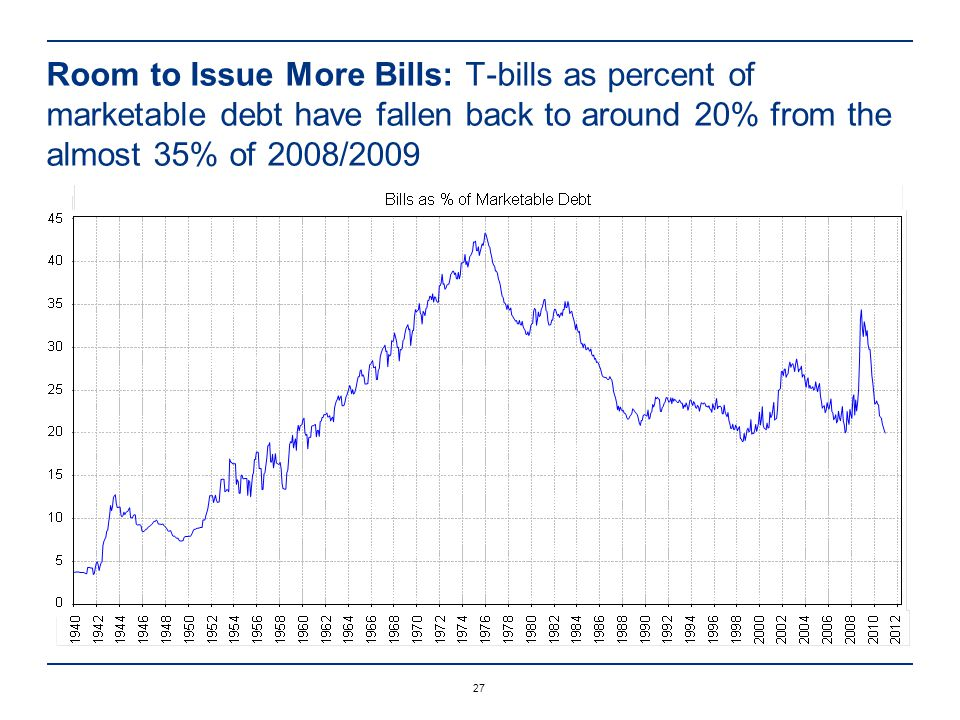 27 Room to Issue More Bills: T-bills as percent of marketable debt have fallen back to around 20% from the almost 35% of 2008/2009