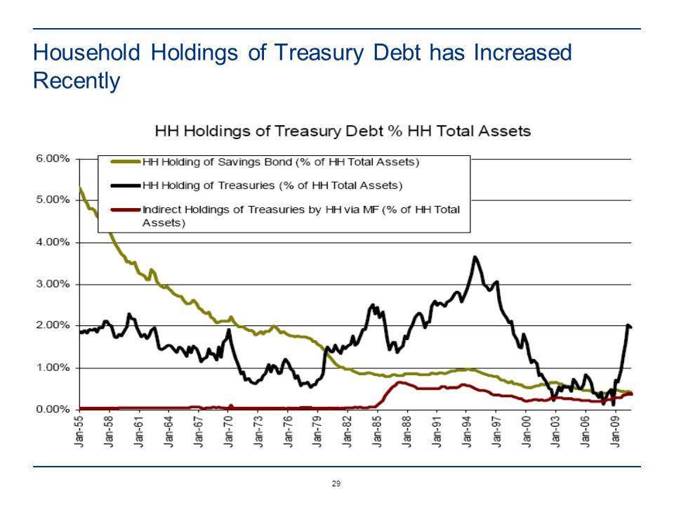 29 Household Holdings of Treasury Debt has Increased Recently