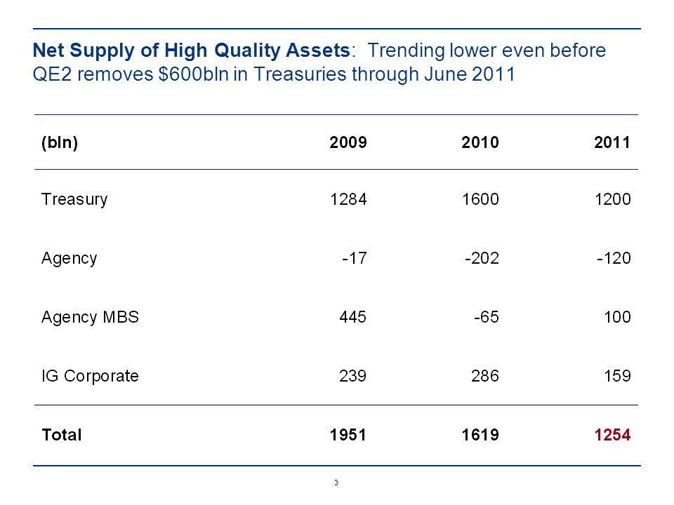 3 Net Supply of High Quality Assets: Trending lower even before QE2 removes $600bln in Treasuries through June 2011