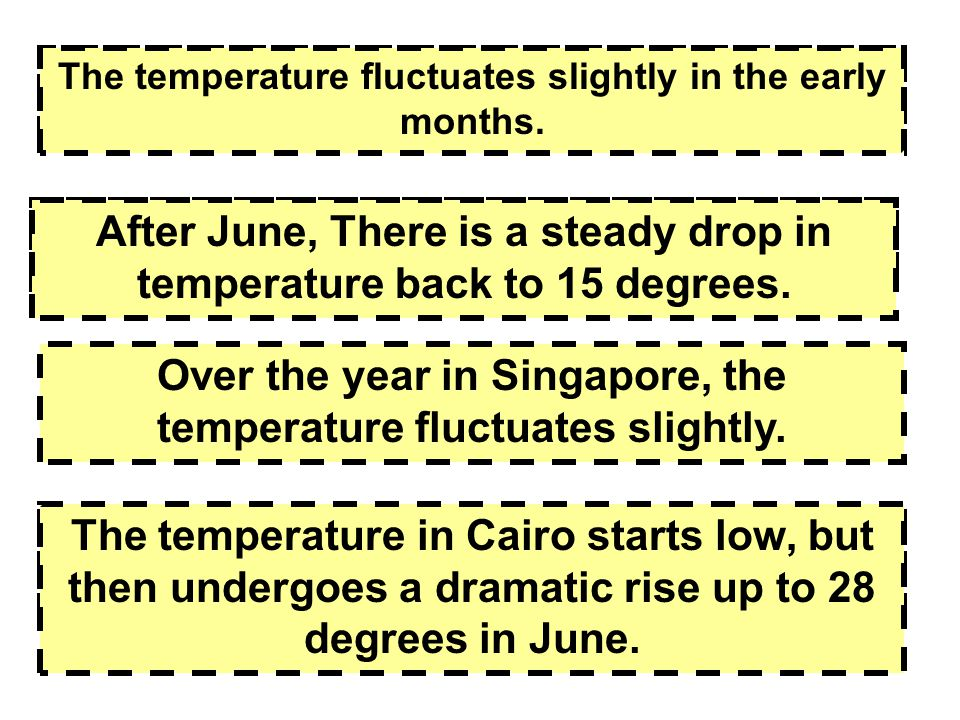 There is a slight fluctuation in temperature in the early months.