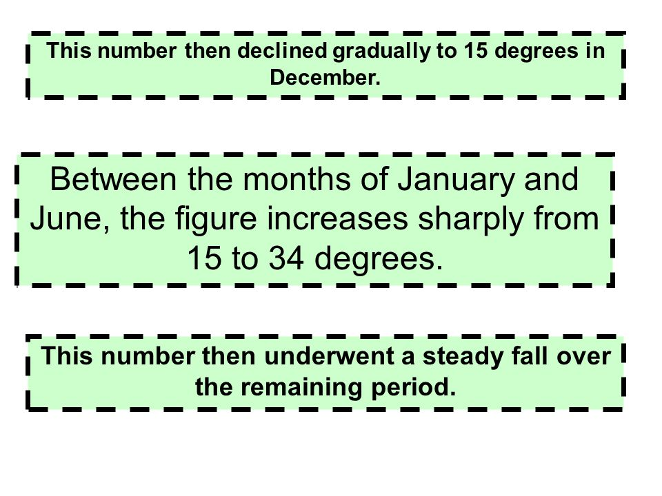 This number then declined gradually to 15 degrees in December.