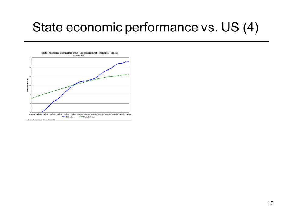 15 State economic performance vs. US (4)