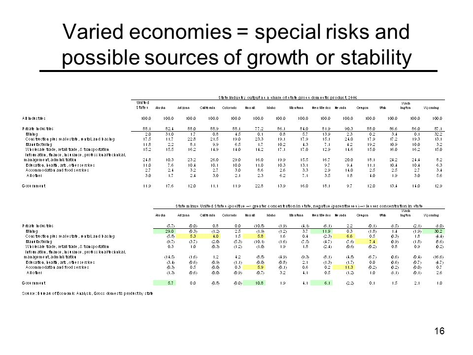 16 Varied economies = special risks and possible sources of growth or stability