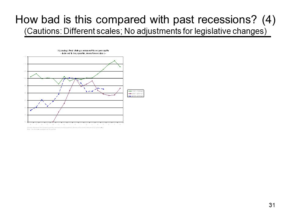 31 How bad is this compared with past recessions.