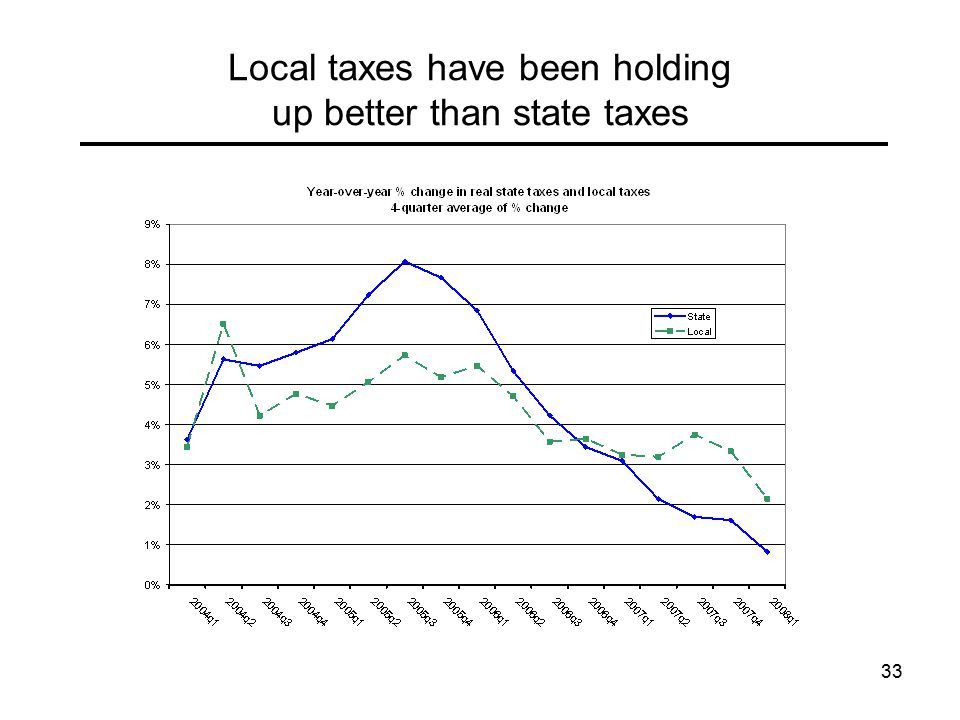 33 Local taxes have been holding up better than state taxes