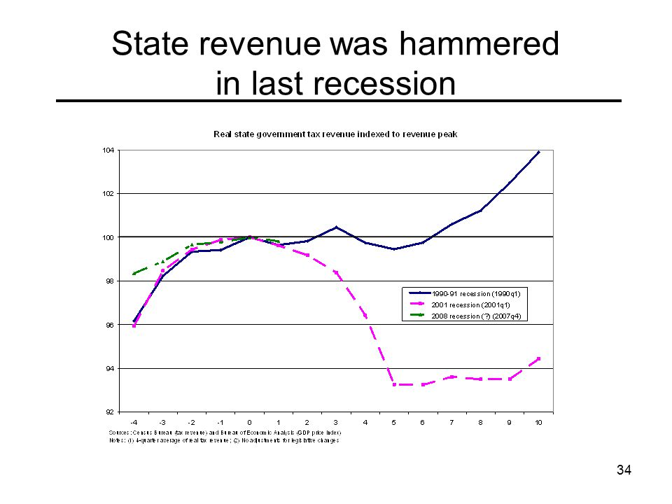 34 State revenue was hammered in last recession