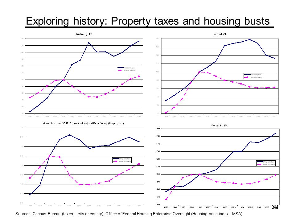 38 Exploring history: Property taxes and housing busts Sources: Census Bureau (taxes – city or county), Office of Federal Housing Enterprise Oversight (Housing price index - MSA)