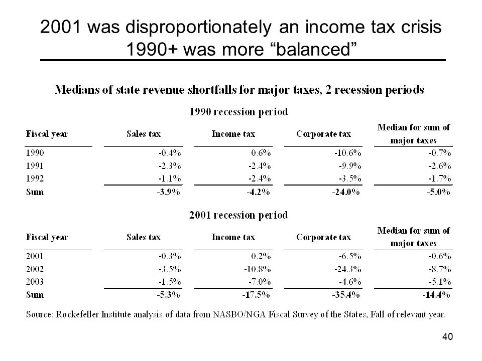 40 2001 was disproportionately an income tax crisis 1990+ was more balanced