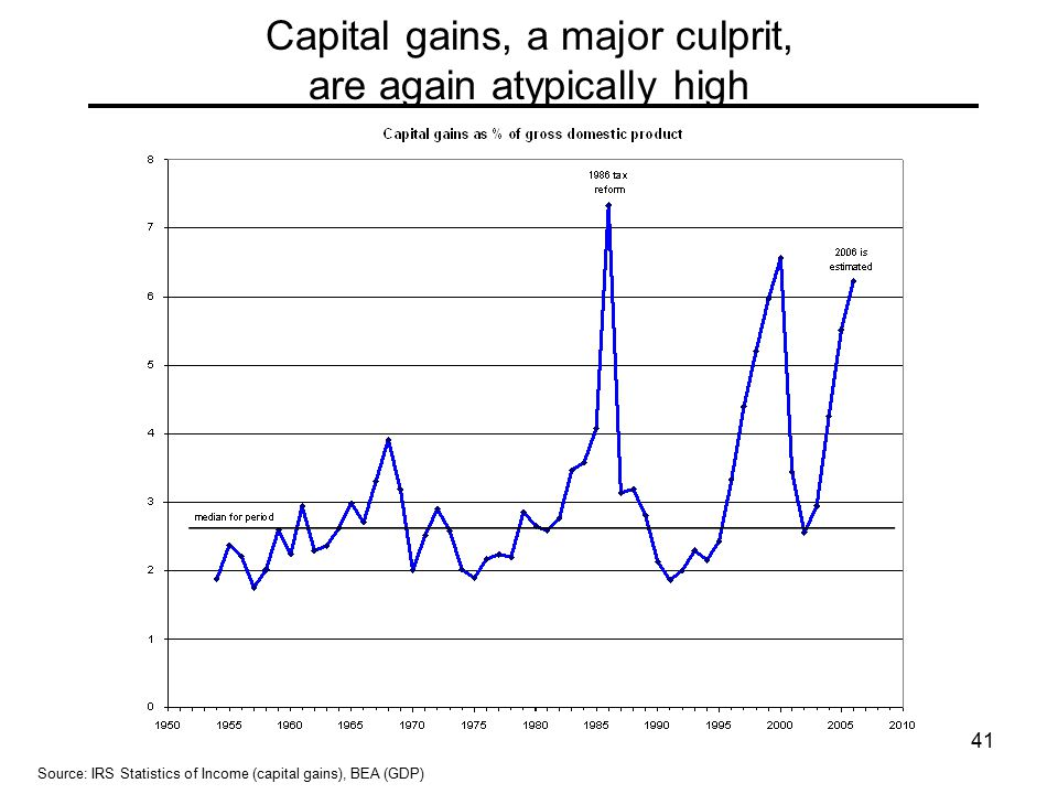 41 Capital gains, a major culprit, are again atypically high Source: IRS Statistics of Income (capital gains), BEA (GDP)