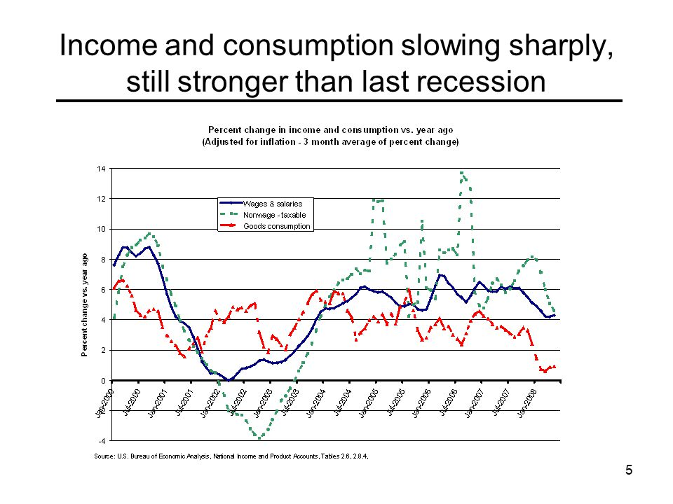 5 Income and consumption slowing sharply, still stronger than last recession