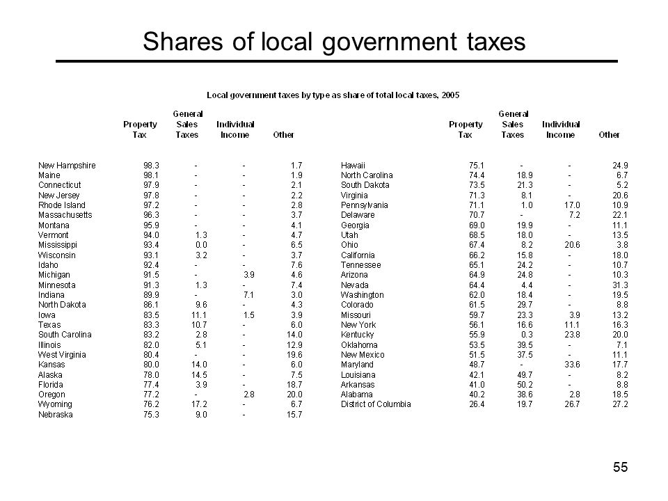 55 Shares of local government taxes