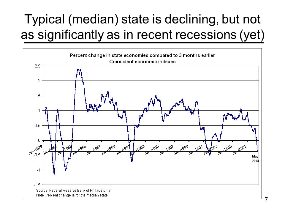 28 How bad is this compared with past recessions.
