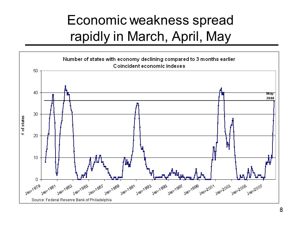 8 Economic weakness spread rapidly in March, April, May
