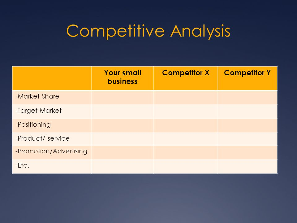 Competitive Analysis Your small business Competitor XCompetitor Y -Market Share -Target Market -Positioning -Product/ service -Promotion/Advertising -Etc.