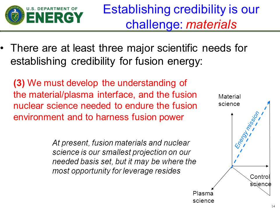 Establishing credibility is our challenge: materials There are at least three major scientific needs for establishing credibility for fusion energy: 14 Plasma science Material science Control science Energy mission (3) We must develop the understanding of the material/plasma interface, and the fusion nuclear science needed to endure the fusion environment and to harness fusion power At present, fusion materials and nuclear science is our smallest projection on our needed basis set, but it may be where the most opportunity for leverage resides