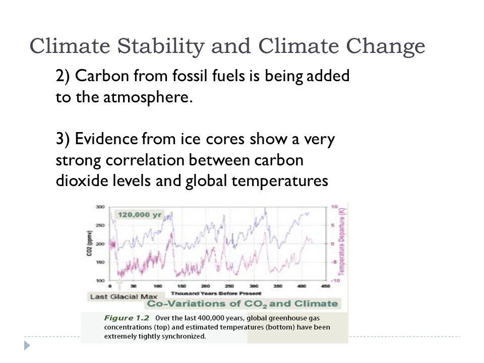 2) Carbon from fossil fuels is being added to the atmosphere.