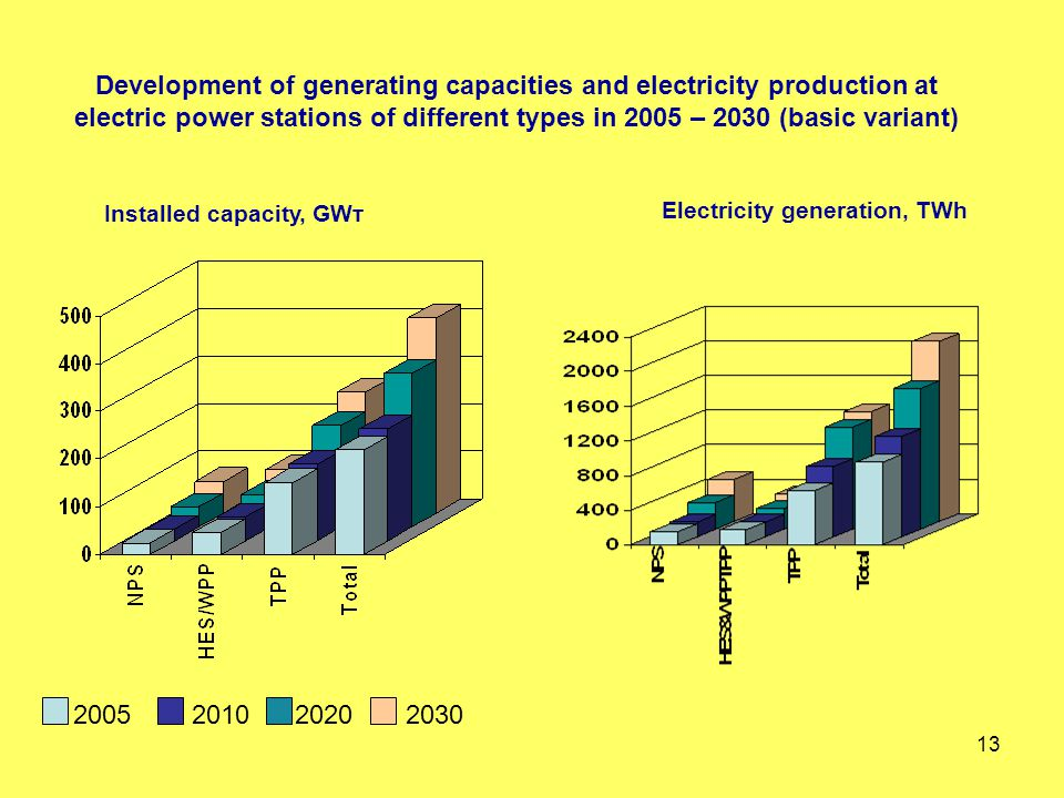 13 Development of generating capacities and electricity production at electric power stations of different types in 2005 – 2030 (basic variant) 2005 2010 2020 2030 Electricity generation, TWh Installed capacity, GWт