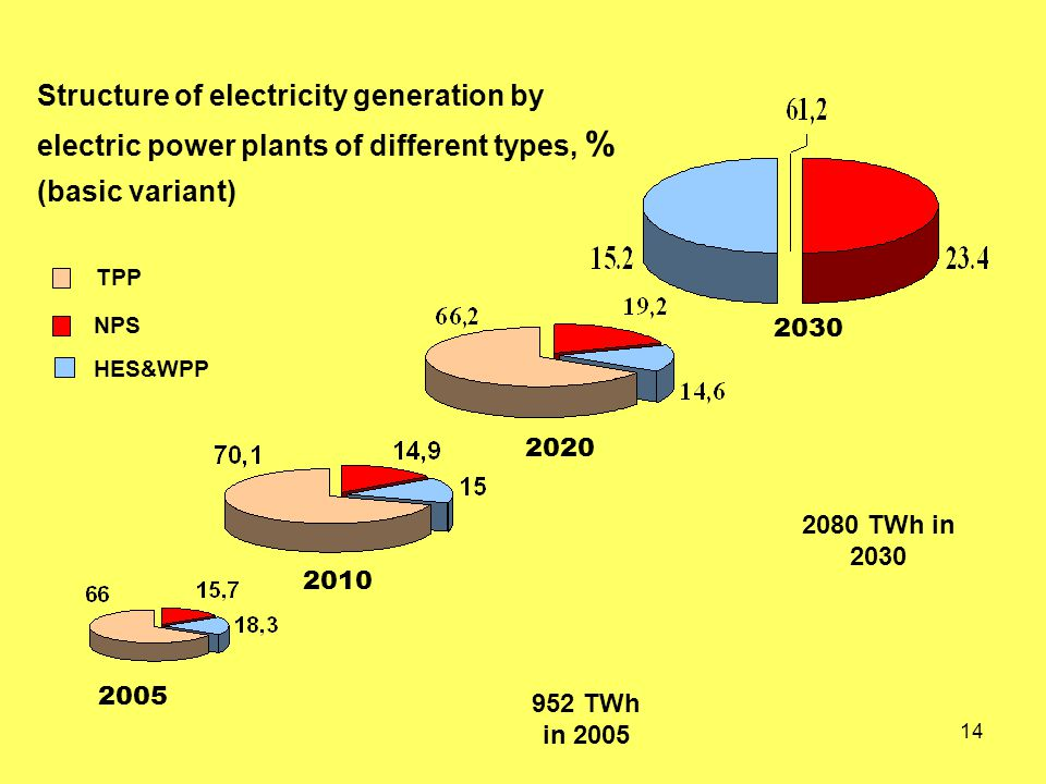 14 2005 2010 2020 2030 TPP NPS HES&WPP 952 TWh in 2005 2080 TWh in 2030 Structure of electricity generation by electric power plants of different types, % (basic variant)