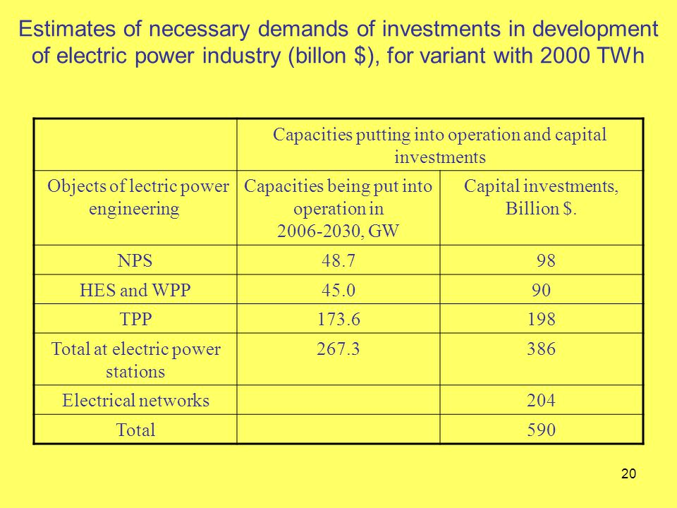20 Estimates of necessary demands of investments in development of electric power industry (billon $), for variant with 2000 TWh Capacities putting into operation and capital investments Objects of lectric power engineering Capacities being put into operation in 2006-2030, GW Capital investments, Billion $.