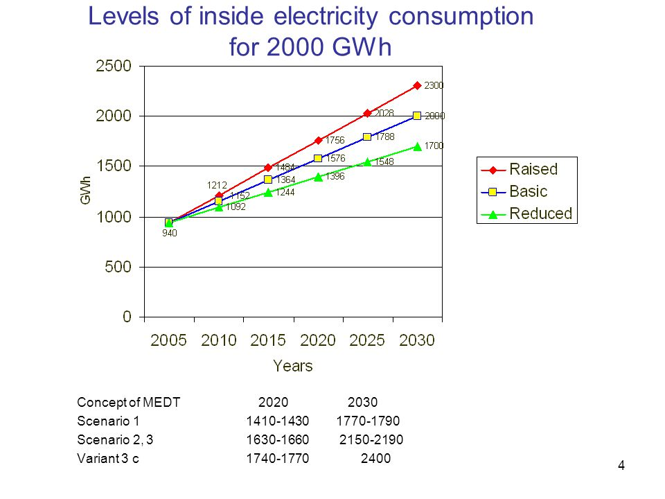 15 Consumption of primary energy resources by electric power stations (basic variant) Year 20052030 mln.