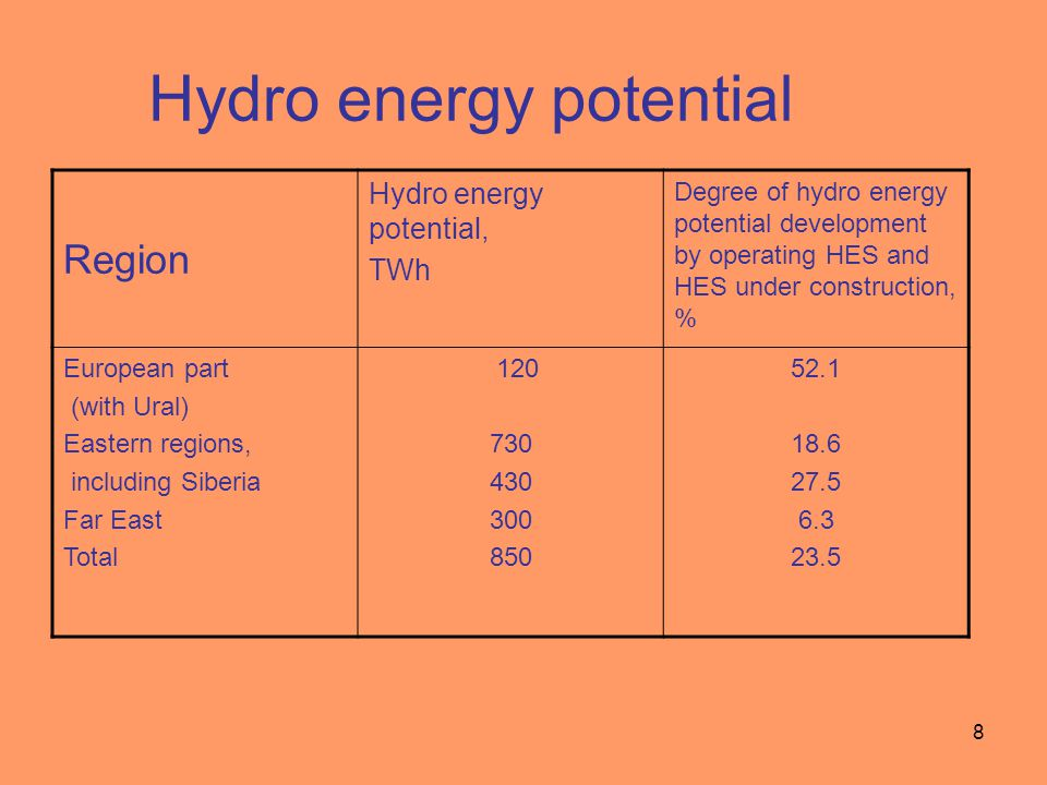 9 Resources of non-traditional renewable sources in Russia ResourcesGross potential million tce/year Technical potential million tce/year Economic potential million tce/year Small hydro energy 360,4124,665,2 Geothermal energy **115* Biomass energy 10  10 3 5335 Wind energy 26  10 3 200010.0 Solar energy 2.3  10 6 230012.5 Low-potential heat 52511536 Total for RES 2.34  10 6 4592.6273.7 By approximate evaluation the geothermal energy resources in the upper width with a depth up to 3 km constitute about 180 trillion tce, while the natural resources for utilization - about 20 trillion tce.