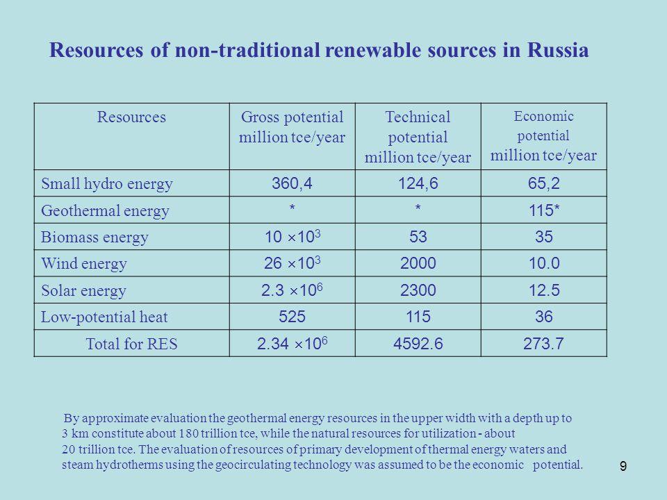 10 New technologies 1.Energy-technology plants.