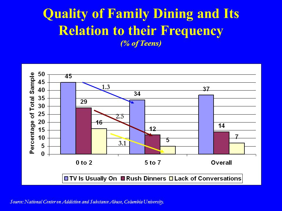 Quality of Family Dining and Its Relation to their Frequency (% of Teens) Source: National Center on Addiction and Substance Abuse, Columbia Universit