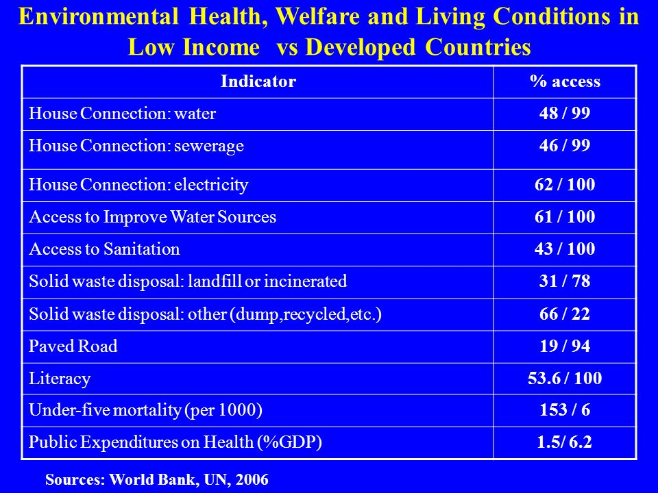 Environmental Health, Welfare and Living Conditions in Low Income vs Developed Countries Indicator% access House Connection: water48 / 99 House Connec