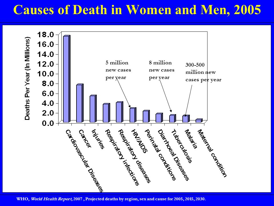 Causes of Death in Women and Men, 2005 WHO, World Health Report, 2007, Projected deaths by region, sex and cause for 2005, 2015, 2030. 5 million new c