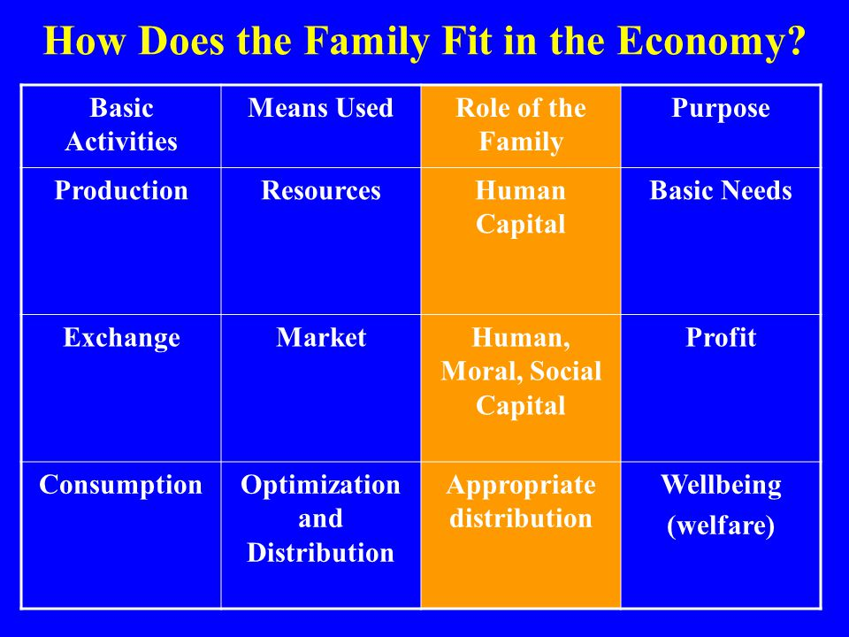 How Does the Family Fit in the Economy? Basic Activities Means UsedRole of the Family Purpose ProductionResourcesHuman Capital Basic Needs ExchangeMar