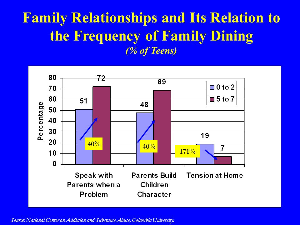 Family Relationships and Its Relation to the Frequency of Family Dining (% of Teens) Source: National Center on Addiction and Substance Abuse, Columbi