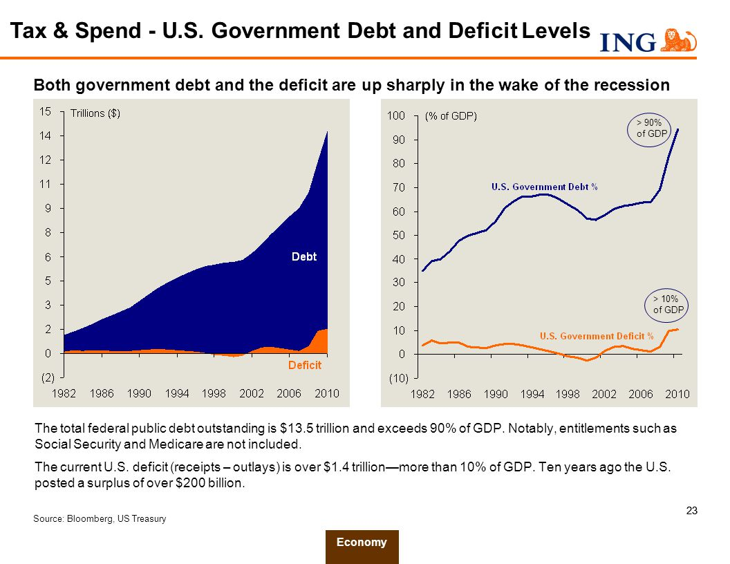 23 Source: Bloomberg, US Treasury Both government debt and the deficit are up sharply in the wake of the recession The total federal public debt outstanding is $13.5 trillion and exceeds 90% of GDP.