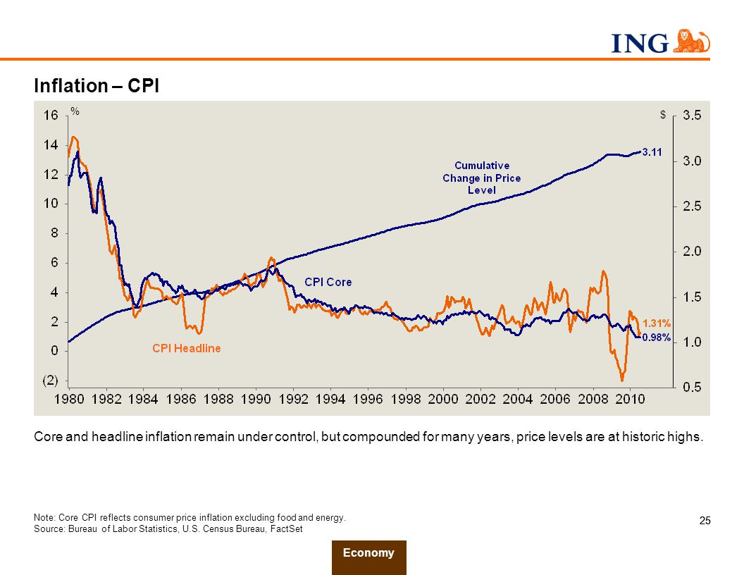 25 Inflation – CPI Core and headline inflation remain under control, but compounded for many years, price levels are at historic highs.
