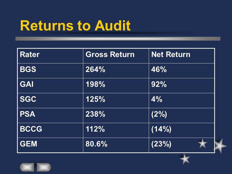Returns to Audit RaterGross ReturnNet Return BGS264%46% GAI198%92% SGC125%4% PSA238%(2%) BCCG112%(14%) GEM80.6%(23%)