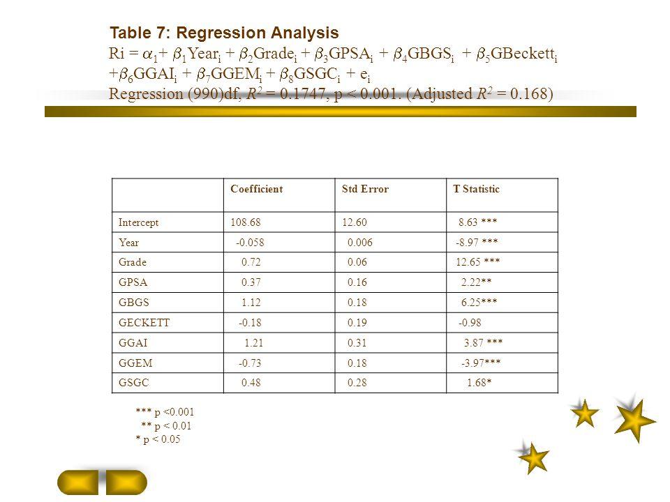 Table 7: Regression Analysis Ri =  1 +  1 Year i +  2 Grade i +  3 GPSA i +  4 GBGS i +  5 GBeckett i +  6 GGAI i +  7 GGEM i +  8 GSGC i + e i Regression (990)df, R 2 = 0.1747, p < 0.001.
