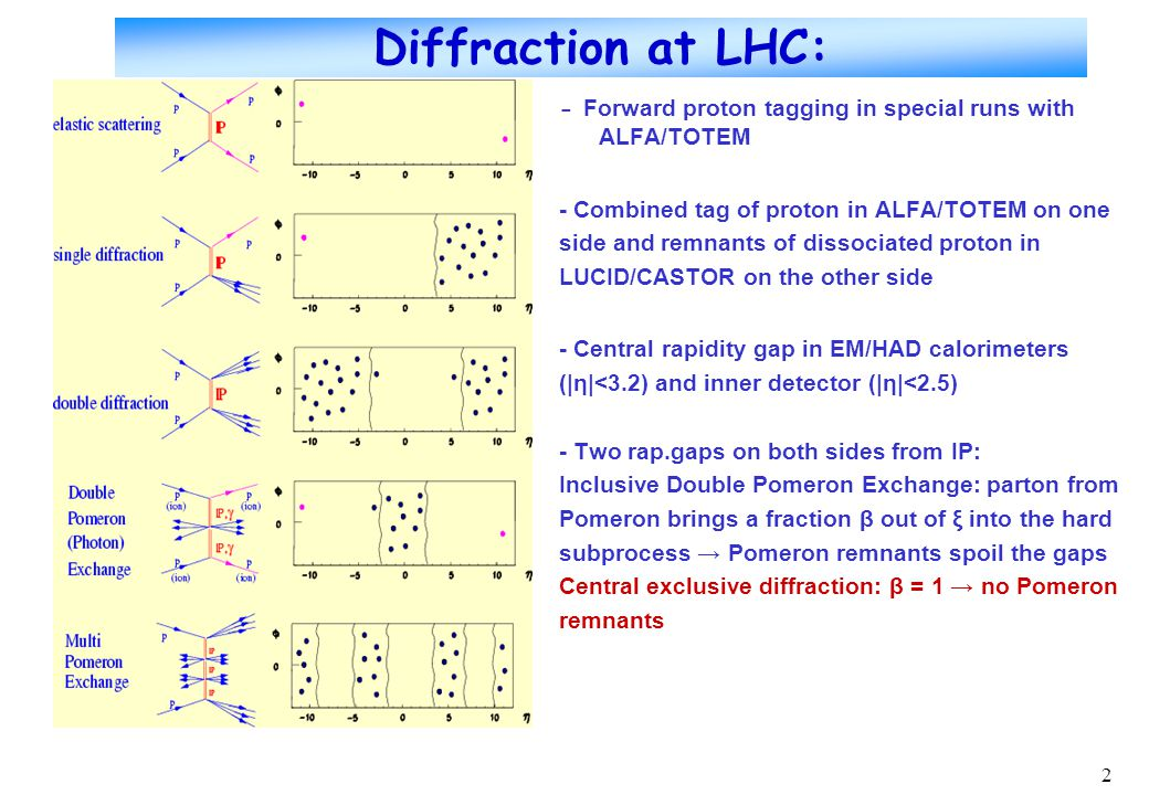2 Diffraction at LHC: - Forward proton tagging in special runs with ALFA/TOTEM - Combined tag of proton in ALFA/TOTEM on one side and remnants of dissociated proton in LUCID/CASTOR on the other side - Central rapidity gap in EM/HAD calorimeters (|η|<3.2) and inner detector (|η|<2.5) - Two rap.gaps on both sides from IP: Inclusive Double Pomeron Exchange: parton from Pomeron brings a fraction β out of ξ into the hard subprocess → Pomeron remnants spoil the gaps Central exclusive diffraction: β = 1 → no Pomeron remnants