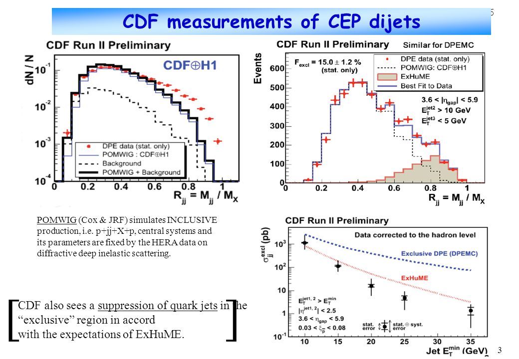 3 CDF also sees a suppression of quark jets in the exclusive region in accord with the expectations of ExHuME.