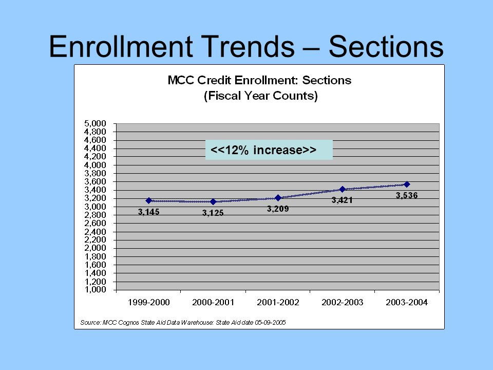 Enrollment Trends – Sections >